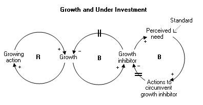 Archetype: Growth and Underinvestment