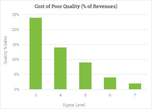Diagram: Cost of Poor Quality versus Sigma Level