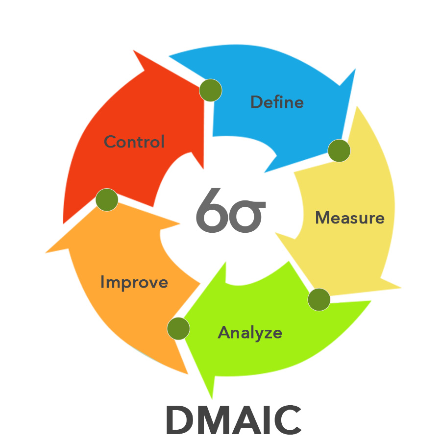 Diagram: DMAIC Model