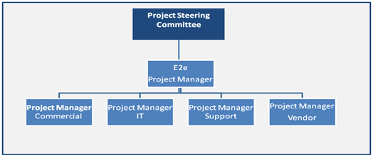 Diagram of a E2E project manager leading the project team