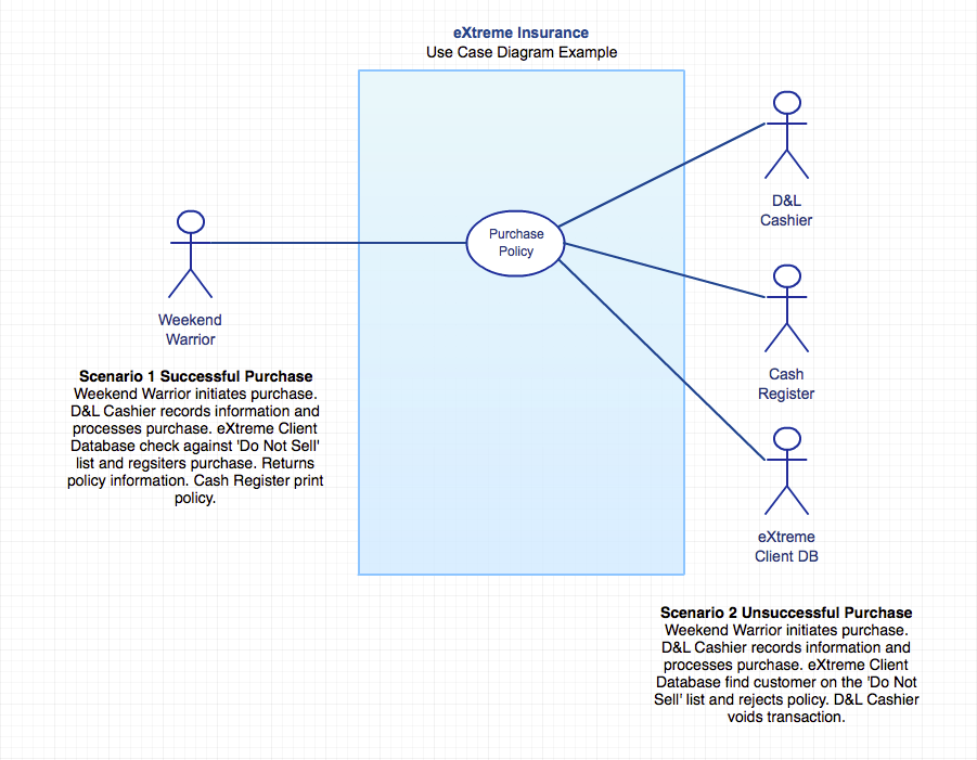 eXtreme Insurance Use Case Diagram Example