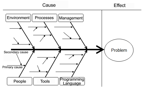 Root cause analysis fishbone diagram with six groups of causes ccuart