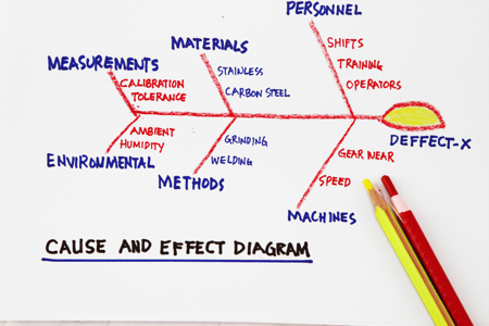 Cause and effect diagrams ccuart