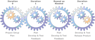 Iterative Incremental Development Method