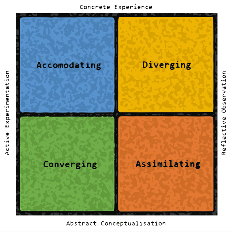 Four box model with Kolb's Learning Styles: Accommodating, Diverging, Converging, Assimilating