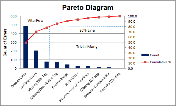 Pareto analysis step by step for Value curve analysis template