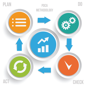 PDCA methodology infographic