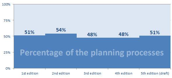 Percentage of the planning process diagram