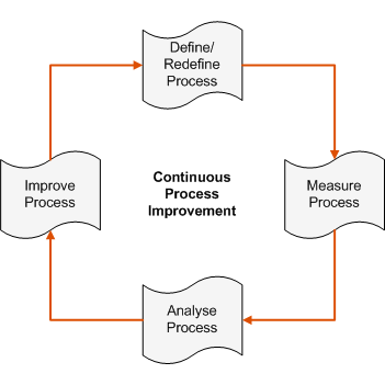 Continuous process improvement chart