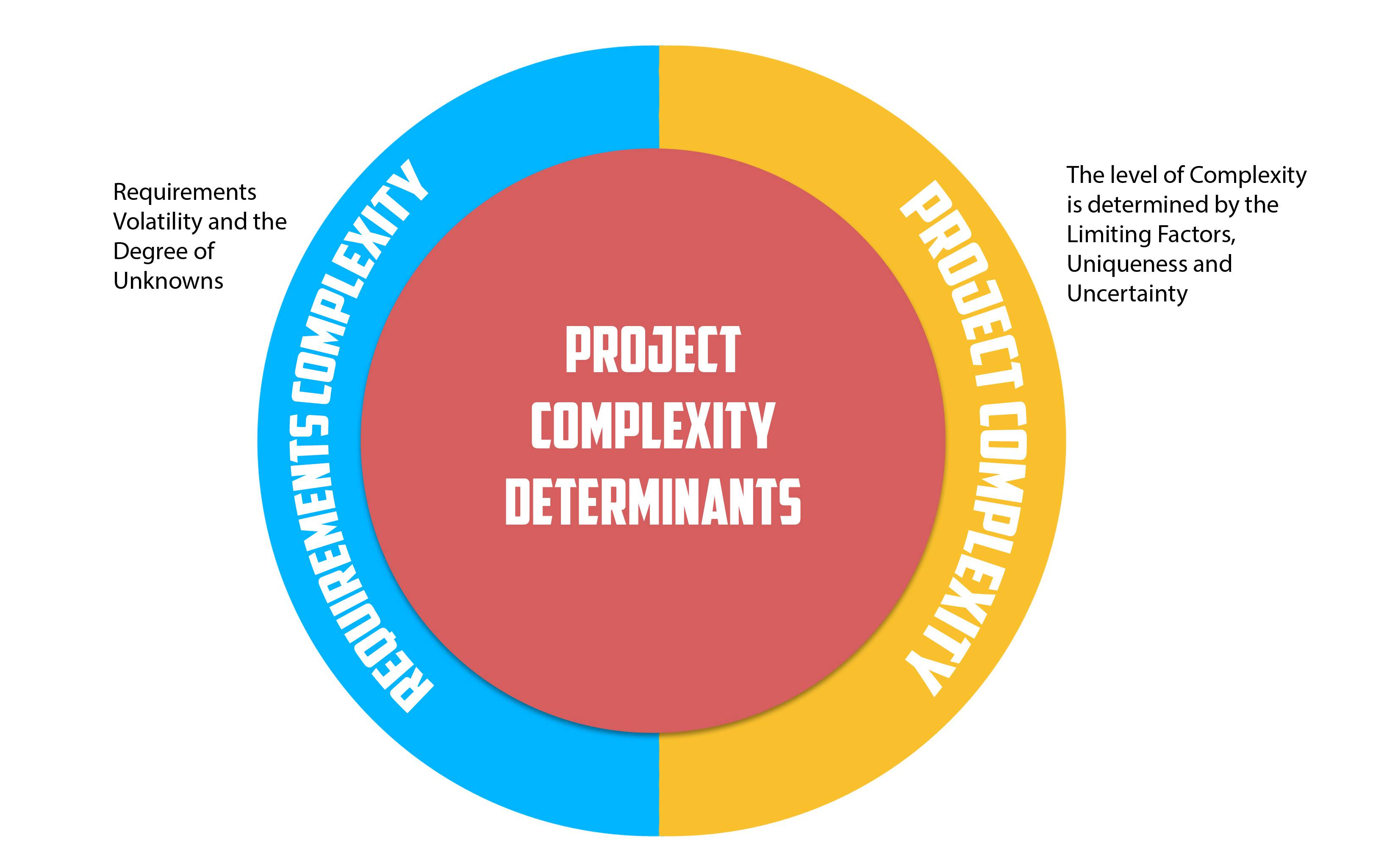 Project Complexity Definition