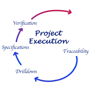 Project execution diagram