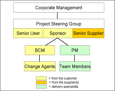 Proposed Project Structure Diagram