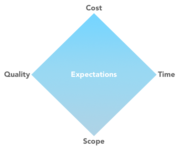 Project Management Diamond Diagram