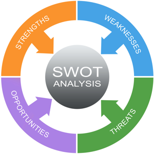 Colourful SWOT Analysis word circle