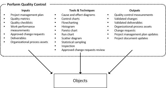 Peform Quality Control: Objects