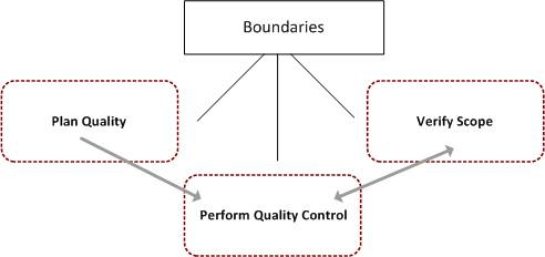 Peform Quality Control: Boundaries
