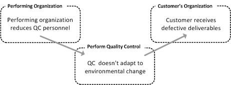 Peform Quality Control: Environmental Influences