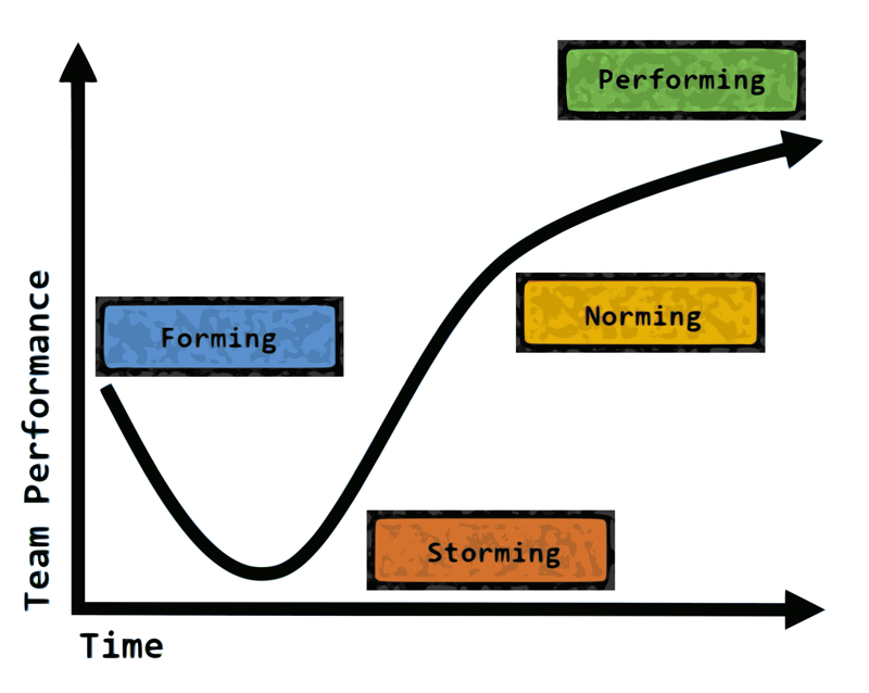 Tuckman's Team-Development Model: Forming, Storming, Norming, Performing