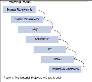 Waterfall Project Life Cycle Model