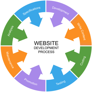 Website development process word circle with related terms
